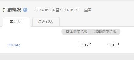 50+seo的百度指数是8577.jpg