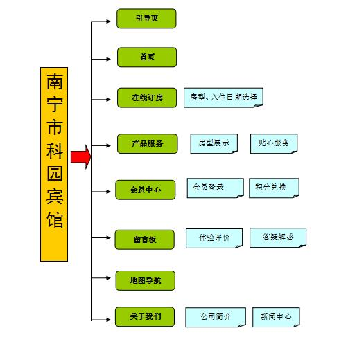 sbf888胜博发市科园宾馆胜傅发订制胜傅发拓扑图方案.jpg