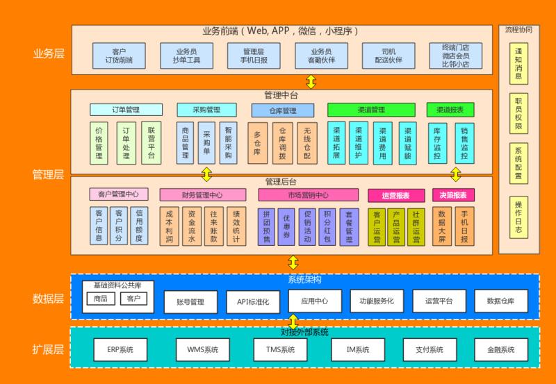 集团端系统架构.png